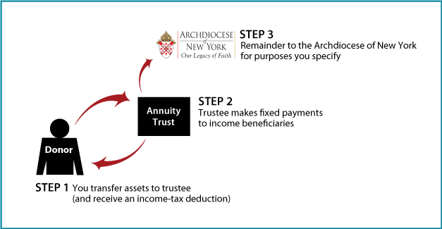 How Charitable Donations with Annuity Trusts Work