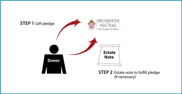 How Gifts by Estate Note Work