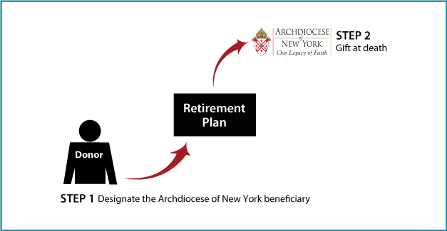 Gifts of Retirement Assets | Estate Gifts