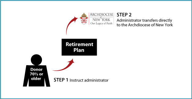 Gifts of Retirement Assets | IRA Rollover Gifts