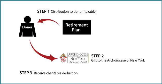 Gifts of Retirement Assets | Lifetime Gifts