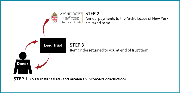 How Grantor Lead Trust Gifts Work