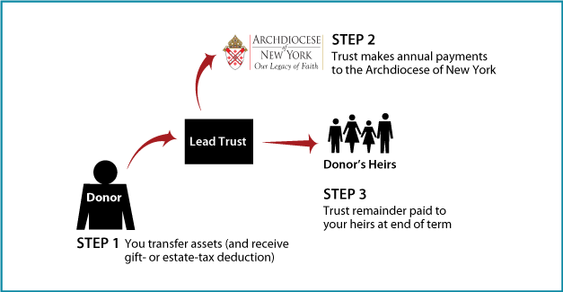 How Nongrantor Lead Trust Gifts Work